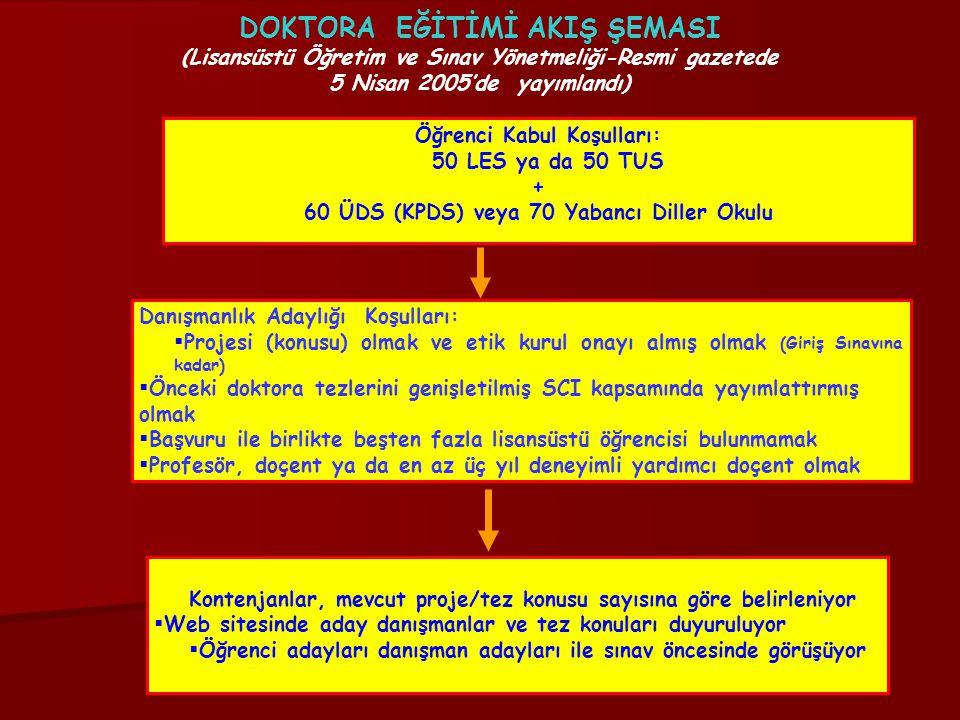 DOKTORA EĞİTİMİ AKIŞ ŞEMASI (Lisansüstü Öğretim ve Sınav Yönetmeliği-Resmi gazetede 5 Nisan 2005'de yayımlandı) Öğrenci Kabul Koşulları: 50 LES ya da