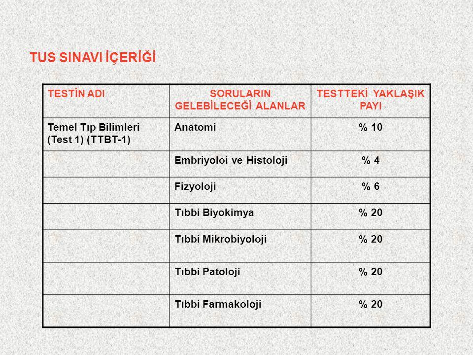 TUS SINAVI İÇERİĞİ TESTİN ADISORULARIN GELEBİLECEĞİ ALANLAR TESTTEKİ YAKLAŞIK PAYI Temel Tıp Bilimleri (Test 1) (TTBT-1) Anatomi% 10 Embriyoloi ve His