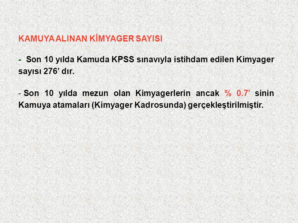 KAMUYA ALINAN KİMYAGER SAYISI - Son 10 yılda Kamuda KPSS sınavıyla istihdam edilen Kimyager sayısı 276' dır.
