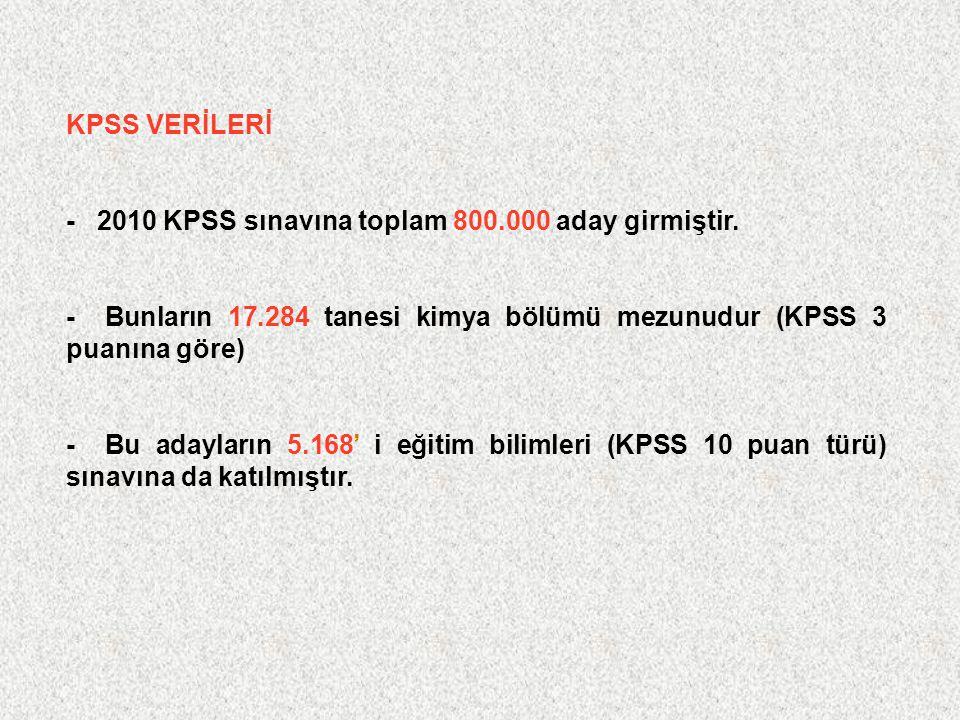 KPSS VERİLERİ - 2010 KPSS sınavına toplam 800.000 aday girmiştir. - Bunların 17.284 tanesi kimya bölümü mezunudur (KPSS 3 puanına göre) - Bu adayların