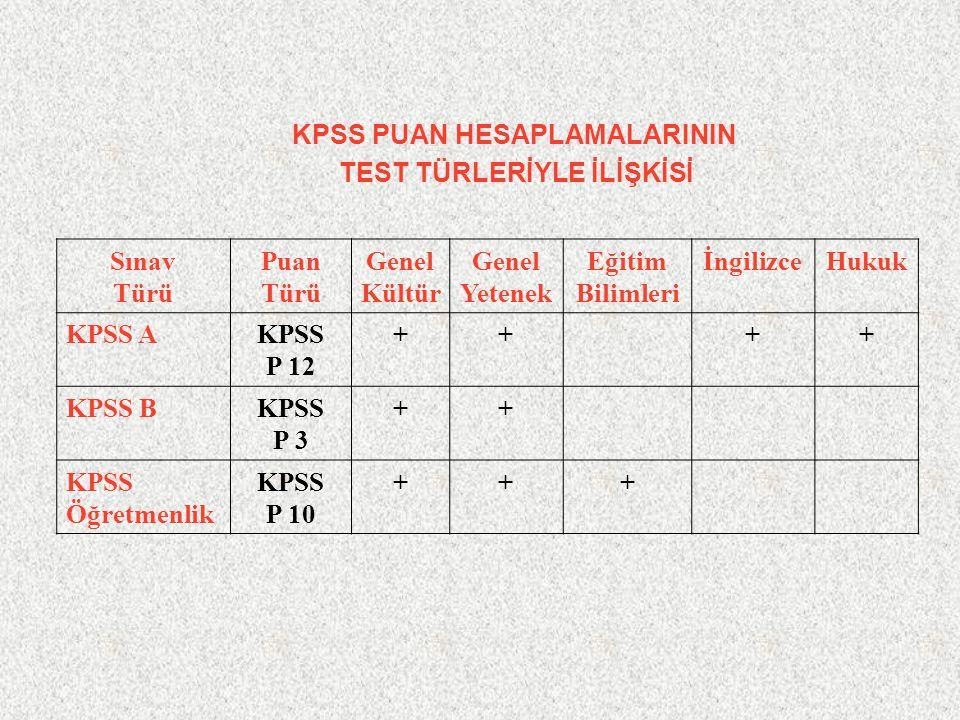 Sınav Türü Puan Türü Genel Kültür Genel Yetenek Eğitim Bilimleri İngilizceHukuk KPSS AKPSS P 12 ++++ KPSS BKPSS P 3 ++ KPSS Öğretmenlik KPSS P 10 +++