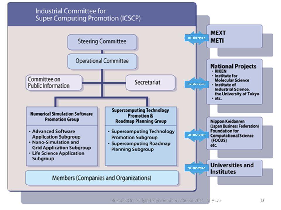 33 collaboration Rekabet Öncesi İşbirlikleri Semineri 7 Şubat 2011 M.Akyos