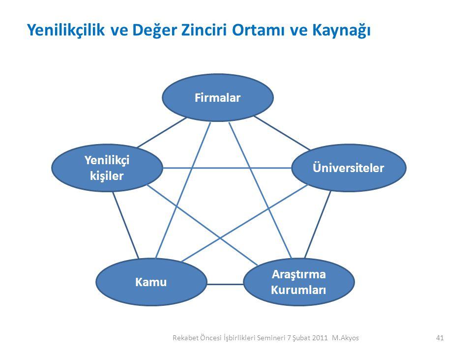 Yenilikçilik ve Değer Zinciri Ortamı ve Kaynağı Firmalar Üniversiteler Araştırma Kurumları Kamu Yenilikçi kişiler 41Rekabet Öncesi İşbirlikleri Semine