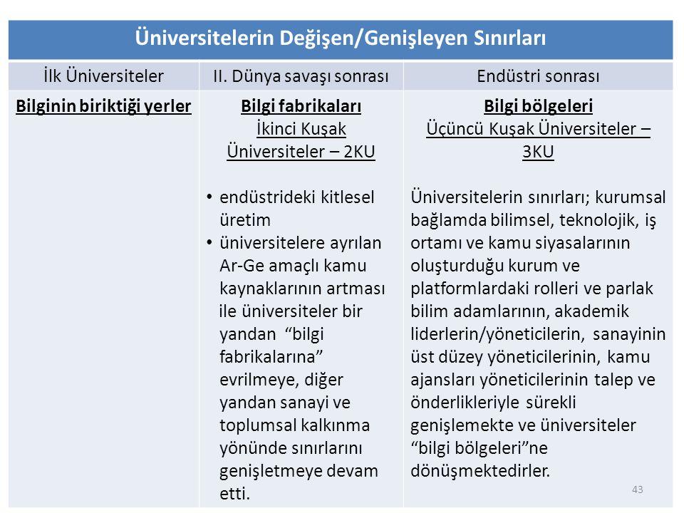 Üniversitelerin Değişen/Genişleyen Sınırları İlk ÜniversitelerII. Dünya savaşı sonrasıEndüstri sonrası Bilginin biriktiği yerlerBilgi fabrikaları İkin