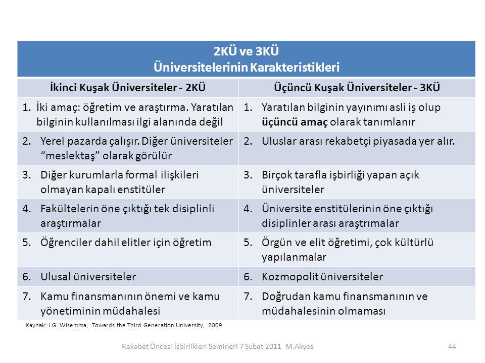 44 2KÜ ve 3KÜ Üniversitelerinin Karakteristikleri İkinci Kuşak Üniversiteler - 2KÜÜçüncü Kuşak Üniversiteler - 3KÜ 1.İki amaç: öğretim ve araştırma. Y