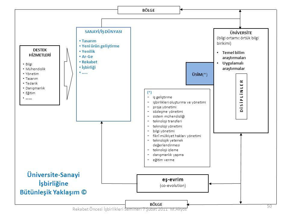 ÜNİVERSİTE (bilgi ortamı: örtük bilgi birikimi) Temel bilim araştırmaları Uygulamalı araştırmalar D İ S İ P L İ N L E R ÜSİM(*) (*)  iş geliştirme 