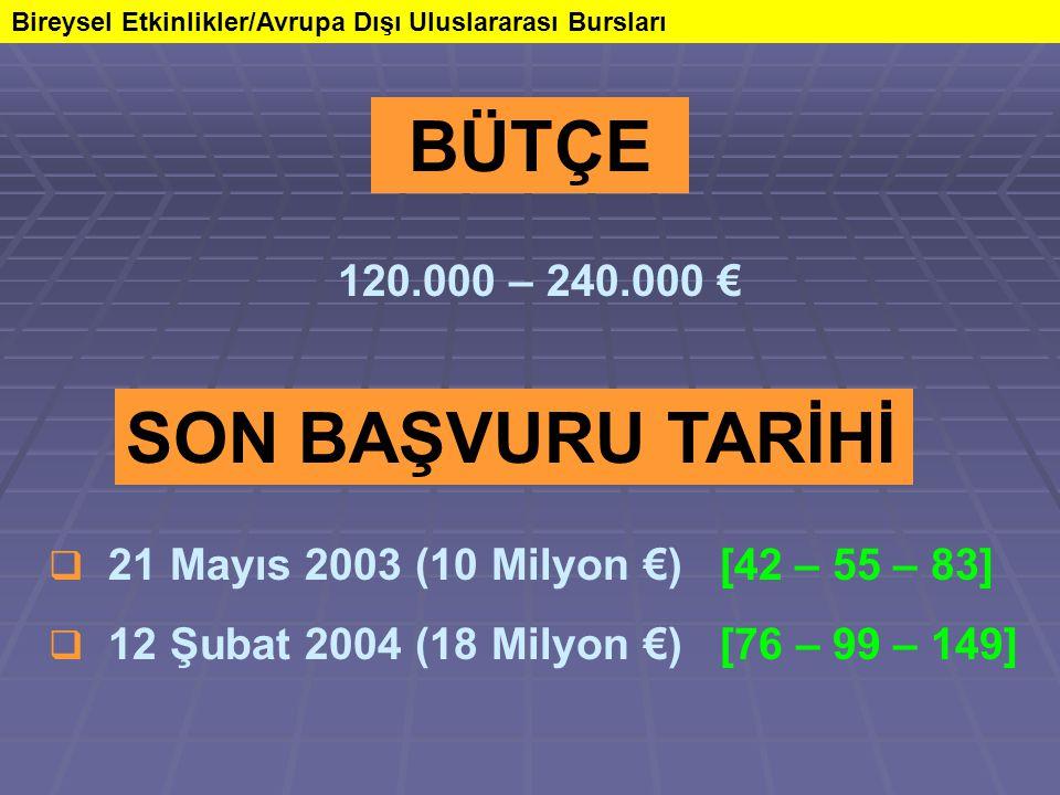 Bireysel Etkinlikler/Avrupa Dışı Uluslararası Bursları SON BAŞVURU TARİHİ  21 Mayıs 2003 (10 Milyon €) [42 – 55 – 83]  12 Şubat 2004 (18 Milyon €) [