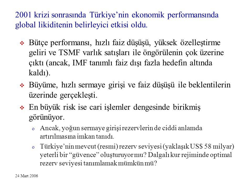 24 Mart 2006 Ödemeler Dengesi verilerine göre Türkiye'nin resmi rezervleri 2003-2005 döneminde toplam yaklaşık US$ 23 milyar arttı.
