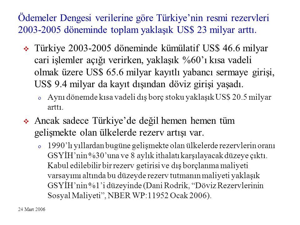 24 Mart 2006 Ödemeler Dengesi verilerine göre Türkiye'nin resmi rezervleri 2003-2005 döneminde toplam yaklaşık US$ 23 milyar arttı.  Türkiye 2003-200