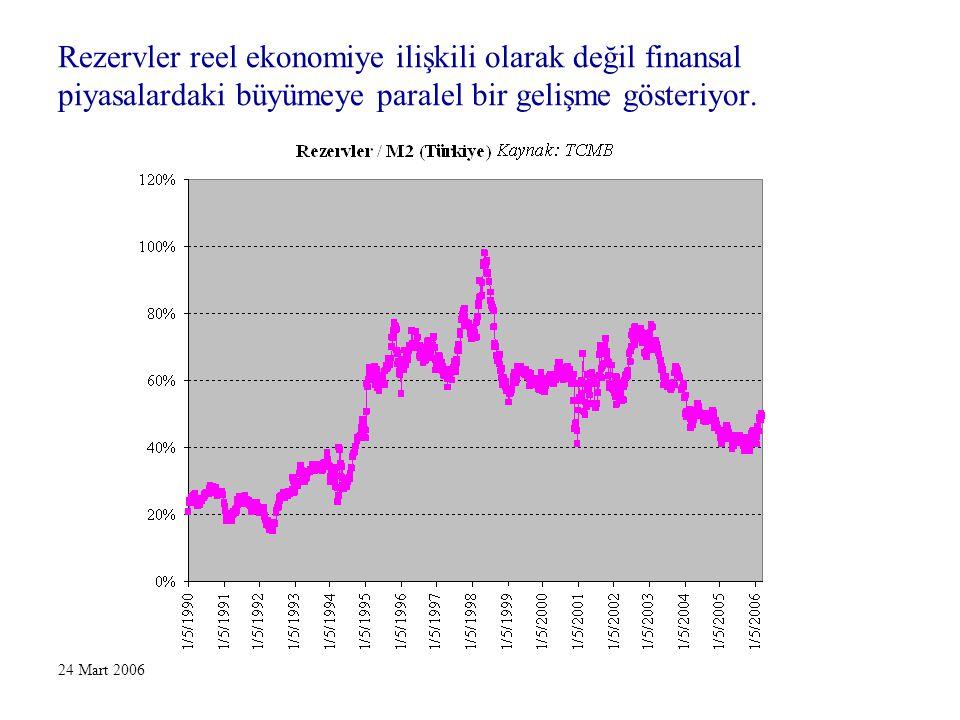 24 Mart 2006 Rezervler reel ekonomiye ilişkili olarak değil finansal piyasalardaki büyümeye paralel bir gelişme gösteriyor.