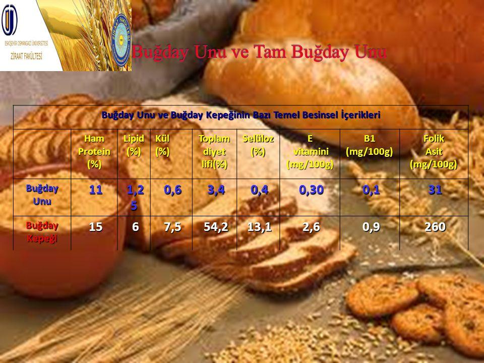 Buğday Unu ve Buğday Kepeğinin Bazı Temel Besinsel İçerikleri HamProtein(%)Lipid(%)Kül(%) Toplam diyet lifi(%) Selüloz(%)E vitamini vitamini(mg/100g)B