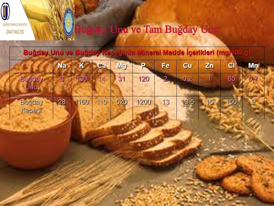 Buğday Unu ve Buğday Kepeğinin Mineral Madde İçerikleri (mg/100 g) NaKCaMgPFeCuZnClMn BuğdayUnu3130143112020,21650,7 Buğday Kepeği 2811601105201200131