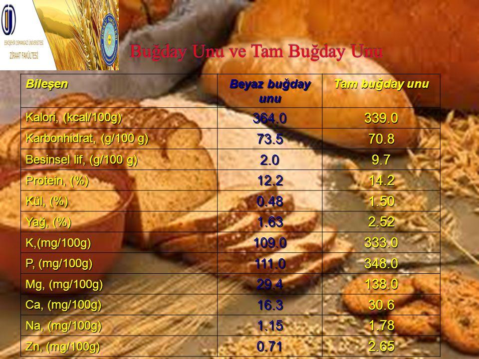 Bileşen Beyaz buğday unu Tam buğday unu Kalori, (kcal/100g) 364.0339.0 Karbonhidrat, (g/100 g) 73.570.8 Besinsel lif, (g/100 g) 2.09.7 Protein, (%) 12