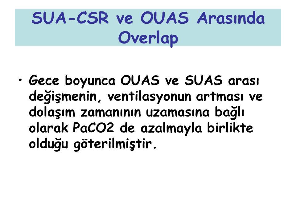SUA-CSR ve OUAS Arasında Overlap Gece boyunca OUAS ve SUAS arası değişmenin, ventilasyonun artması ve dolaşım zamanının uzamasına bağlı olarak PaCO2 d