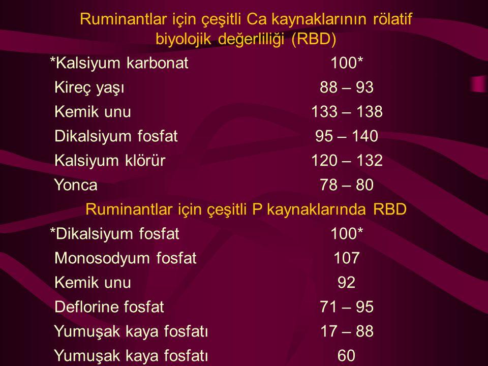 Ruminantlar için çeşitli Ca kaynaklarının rölatif biyolojik değerliliği (RBD) *Kalsiyum karbonat100* Kireç yaşı88 – 93 Kemik unu133 – 138 Dikalsiyum f