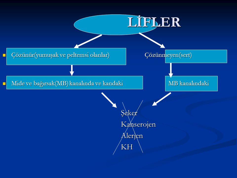 LİFLER Çözünür(yumuşak ve peltemsi olanlar)Çözünmeyen(sert) Çözünür(yumuşak ve peltemsi olanlar)Çözünmeyen(sert) Mide ve bağırsak(MB) kanalında ve kan