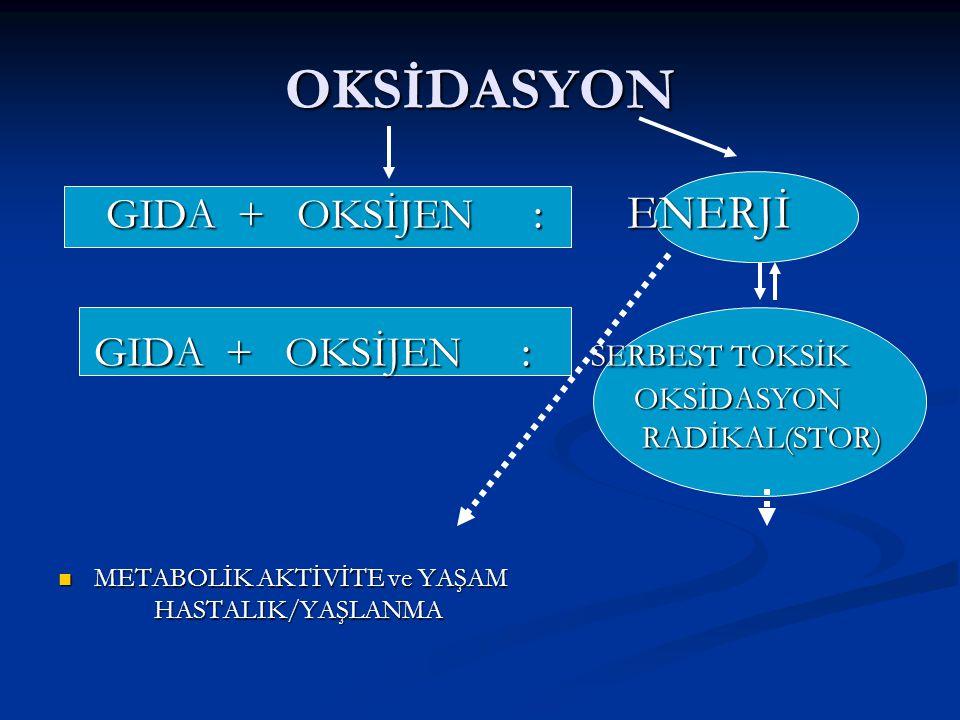 OKSİDASYON GIDA + OKSİJEN : ENERJİ GIDA + OKSİJEN : ENERJİ GIDA + OKSİJEN : SERBEST TOKSİK OKSİDASYON RADİKAL(STOR) GIDA + OKSİJEN : SERBEST TOKSİK OK