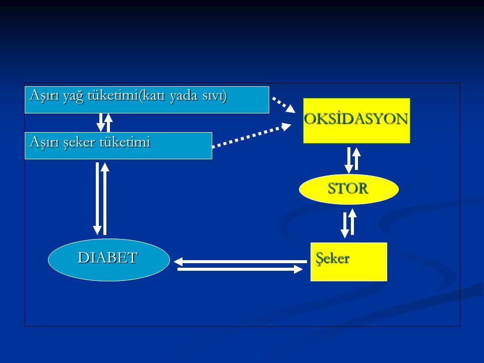 12-8 Normal 12-8 Normal 13-9 ve yukarı Hipertansiyon 13-9 ve yukarı Hipertansiyon Aşırı oksidasyon Atherosclerosis Aşırı oksidasyon Atherosclerosis Hipertansiyon Hipertansiyon Omega 3 Omega 3