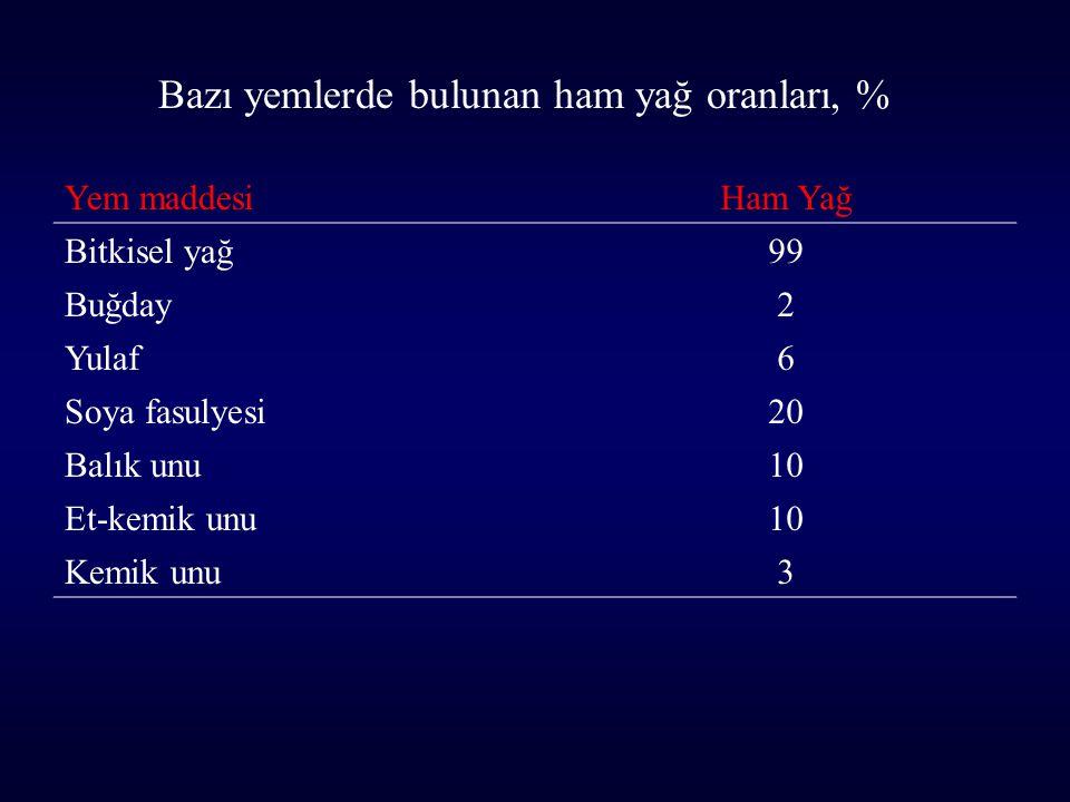 Yem maddesiHam Yağ Bitkisel yağ99 Buğday2 Yulaf6 Soya fasulyesi20 Balık unu10 Et-kemik unu10 Kemik unu3 Bazı yemlerde bulunan ham yağ oranları, %