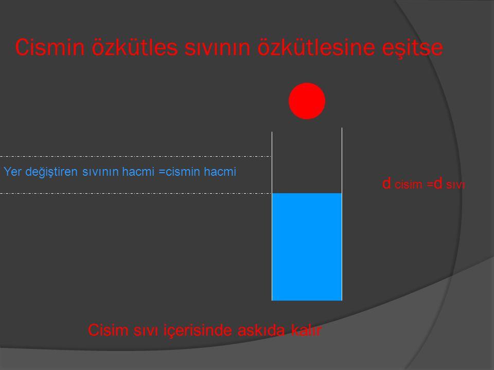 Cismin özkütles sıvının özkütlesine eşitse d cisim = d sıvı Cisim sıvı içerisinde askıda kalır Yer değiştiren sıvının hacmi =cismin hacmi