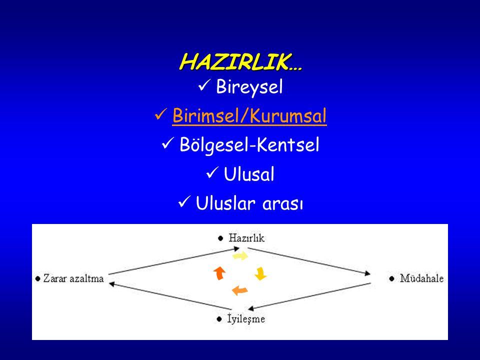 13 İLAÇ Otoenjektör (2mg atropin sülfat+220 mg obidoksim klorür Diazepam ampul 10 mg Atropin sülfat ampul (0.5-1 mg) Sodyum nitrit ampul % 3'lük 10 mg Amil nitrit ampul Sodyum tiyosülfat (%25'lik) ampul 20 ml Pridostigmin bromür tablet (30 mg) Diazepam tablet 5 mg Siprofloksasin tablet 500 mg / doksisiklin tablet 100 mg Potasyum iyodür tablet OLAY ÖNCESİ HAZIRLIK OLAY ÖNCESİ HAZIRLIK MALZEME