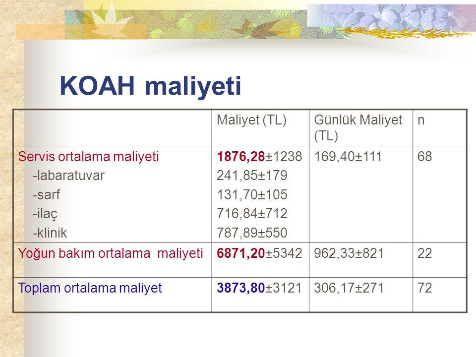 KOAH maliyeti Maliyet (TL)Günlük Maliyet (TL) n Servis ortalama maliyeti -labaratuvar -sarf -ilaç -klinik 1876,28±1238 241,85±179 131,70±105 716,84±71