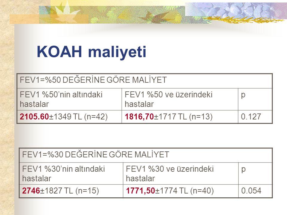 KOAH maliyeti FEV1=%50 DEĞERİNE GÖRE MALİYET FEV1 %50'nin altındaki hastalar FEV1 %50 ve üzerindeki hastalar p 2105.60±1349 TL (n=42)1816,70±1717 TL (