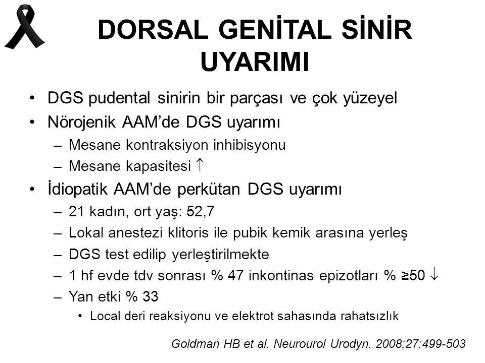 DORSAL GENİTAL SİNİR UYARIMI DGS pudental sinirin bir parçası ve çok yüzeyel Nörojenik AAM'de DGS uyarımı –Mesane kontraksiyon inhibisyonu –Mesane kapasitesi  İdiopatik AAM'de perkütan DGS uyarımı –21 kadın, ort yaş: 52,7 –Lokal anestezi klitoris ile pubik kemik arasına yerleş –DGS test edilip yerleştirilmekte –1 hf evde tdv sonrası % 47 inkontinas epizotları % ≥50  –Yan etki % 33 Local deri reaksiyonu ve elektrot sahasında rahatsızlık Goldman HB et al.