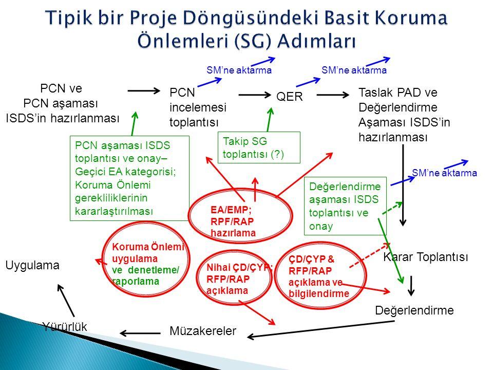 PCN ve PCN aşaması ISDS'in hazırlanması PCN aşaması ISDS toplantısı ve onay– Geçici EA kategorisi; Koruma Önlemi gerekliliklerinin kararlaştırılması PCN incelemesi toplantısı QER Takip SG toplantısı (?) Taslak PAD ve Değerlendirme Aşaması ISDS'in hazırlanması Değerlendirme aşaması ISDS toplantısı ve onay Karar Toplantısı Müzakereler Değerlendirme ÇD/ÇYP & RFP/RAP açıklama ve bilgilendirme EA/EMP; RPF/RAP hazırlama Yürürlük Uygulama Nihai ÇD/ÇYP; RFP/RAP açıklama Koruma Önlemi uygulama ve denetleme/ raporlama SM'ne aktarma