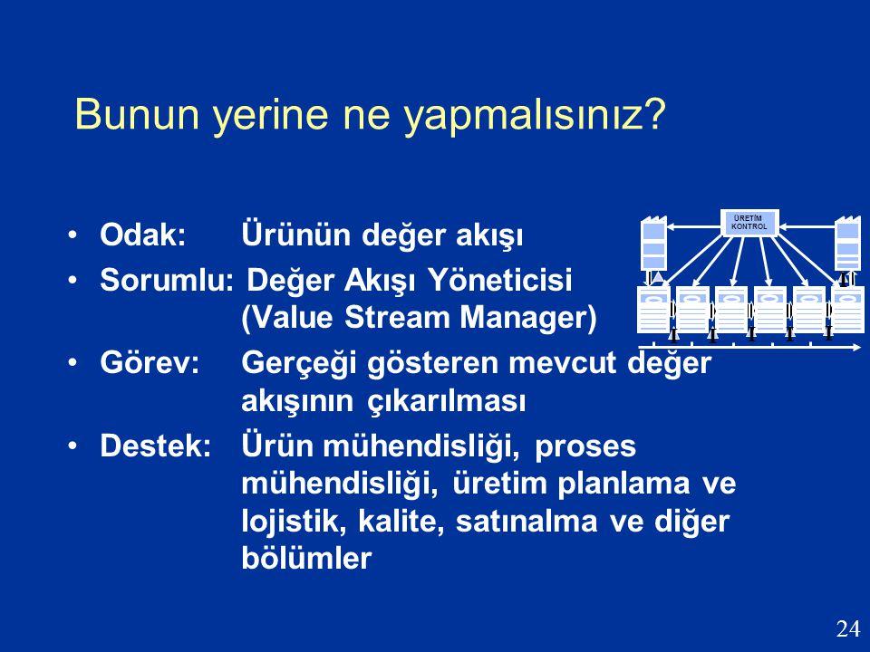 24 Bunun yerine ne yapmalısınız? Odak: Ürünün değer akışı Sorumlu: Değer Akışı Yöneticisi (Value Stream Manager) Görev: Gerçeği gösteren mevcut değer