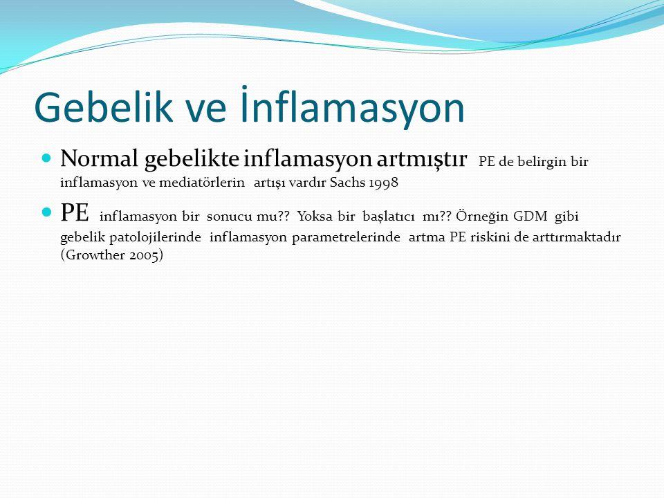 Gebelik ve İnflamasyon Normal gebelikte inflamasyon artmıştır PE de belirgin bir inflamasyon ve mediatörlerin artışı vardır Sachs 1998 PE inflamasyon