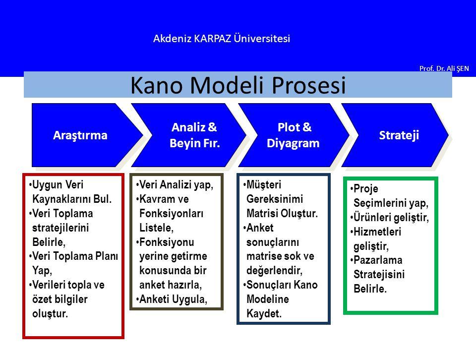 Akdeniz KARPAZ Üniversitesi Prof.Dr. Ali ŞEN Kano Modeli Prosesi Analiz & Beyin Fır.