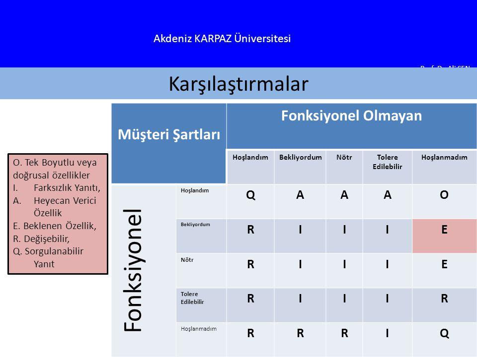 Akdeniz KARPAZ Üniversitesi Prof.Dr. Ali ŞEN Karşılaştırmalar O.