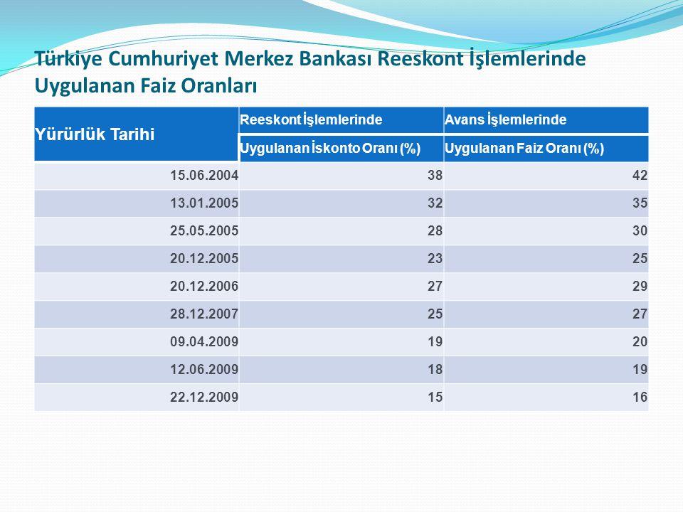 Türkiye Cumhuriyet Merkez Bankası Reeskont İşlemlerinde Uygulanan Faiz Oranları Yürürlük Tarihi Reeskont İşlemlerindeAvans İşlemlerinde Uygulanan İsko