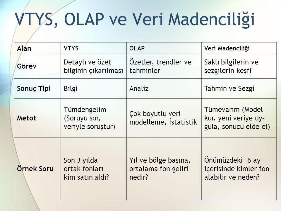 VTYS, OLAP ve Veri Madenciliği Alan VTYSOLAPVeri Madenciliği Görev Detaylı ve özet bilginin çıkarılması Özetler, trendler ve tahminler Saklı bilgileri