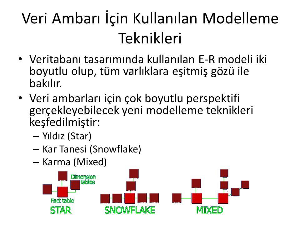Veri Ambarı İçin Kullanılan Modelleme Teknikleri Veritabanı tasarımında kullanılan E-R modeli iki boyutlu olup, tüm varlıklara eşitmiş gözü ile bakılı