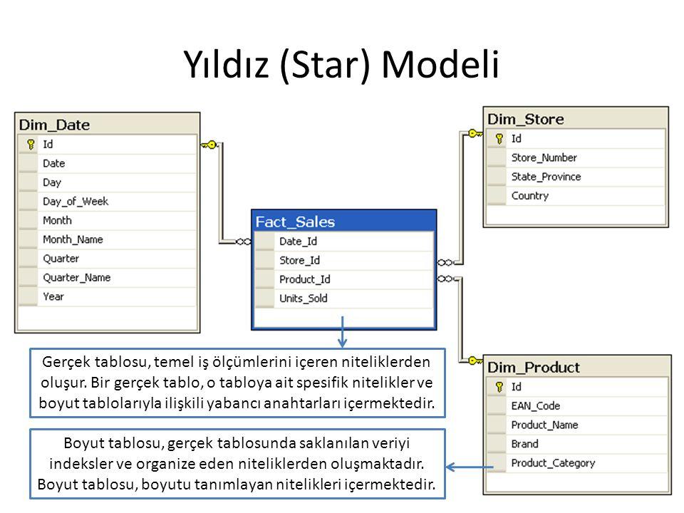 Yıldız (Star) Modeli Boyut tablosu, gerçek tablosunda saklanılan veriyi indeksler ve organize eden niteliklerden oluşmaktadır. Boyut tablosu, boyutu t