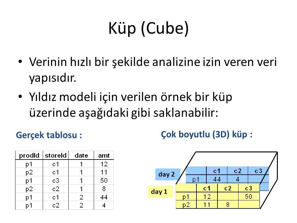 Küp (Cube) Verinin hızlı bir şekilde analizine izin veren veri yapısıdır. Yıldız modeli için verilen örnek bir küp üzerinde aşağıdaki gibi saklanabili