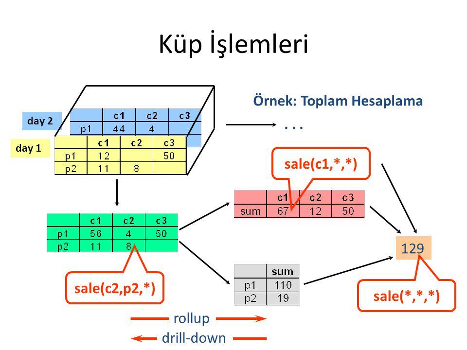 Küp İşlemleri day 2 day 1 129... drill-down rollup Örnek: Toplam Hesaplama sale(c1,*,*) sale(*,*,*) sale(c2,p2,*)
