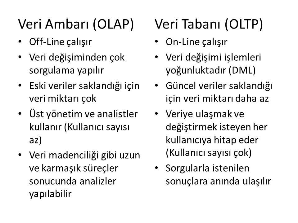 Veri Ambarı (OLAP) Off-Line çalışır Veri değişiminden çok sorgulama yapılır Eski veriler saklandığı için veri miktarı çok Üst yönetim ve analistler ku