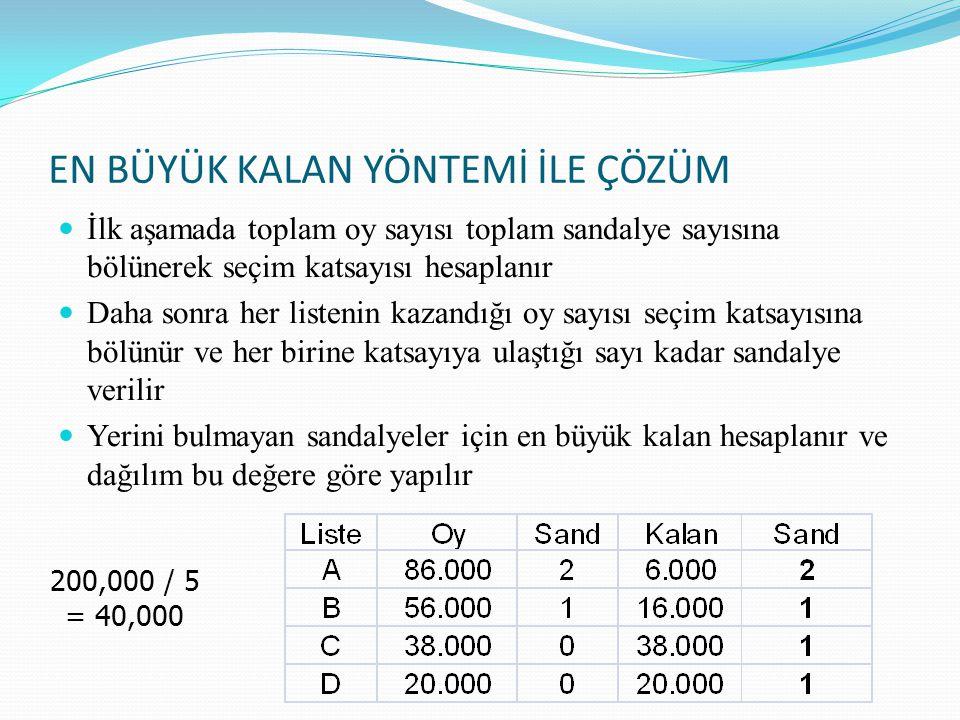 EN BÜYÜK KALAN YÖNTEMİ İLE ÇÖZÜM İlk aşamada toplam oy sayısı toplam sandalye sayısına bölünerek seçim katsayısı hesaplanır Daha sonra her listenin ka