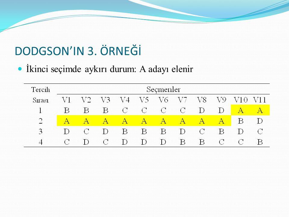DODGSON'IN 3. ÖRNEĞİ İkinci seçimde aykırı durum: A adayı elenir