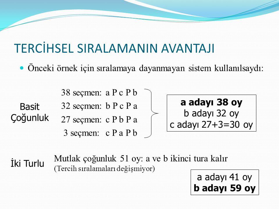 TERCİHSEL SIRALAMANIN AVANTAJI Önceki örnek için sıralamaya dayanmayan sistem kullanılsaydı: 38 seçmen: a P c P b 32 seçmen: b P c P a 27 seçmen: c P