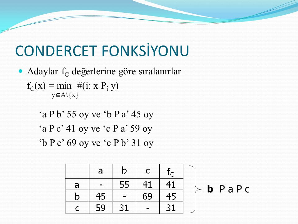 CONDERCET FONKSİYONU Adaylar f C değerlerine göre sıralanırlar f C (x) = min #(i: x P i y) 'a P b' 55 oy ve 'b P a' 45 oy 'a P c' 41 oy ve 'c P a' 59