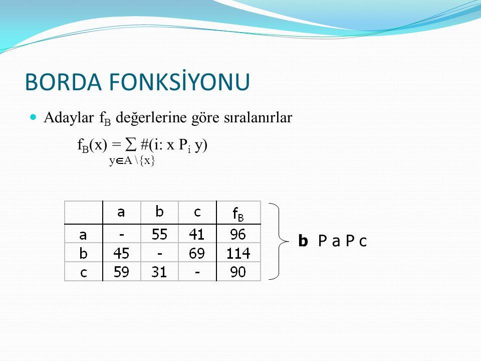 BORDA FONKSİYONU Adaylar f B değerlerine göre sıralanırlar f B (x) =  #(i: x P i y) y  A \{x} b P a P c