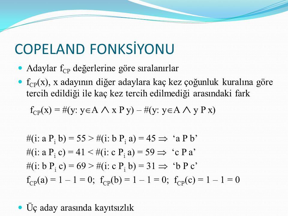 COPELAND FONKSİYONU Adaylar f CP değerlerine göre sıralanırlar f CP (x), x adayının diğer adaylara kaç kez çoğunluk kuralına göre tercih edildiği ile