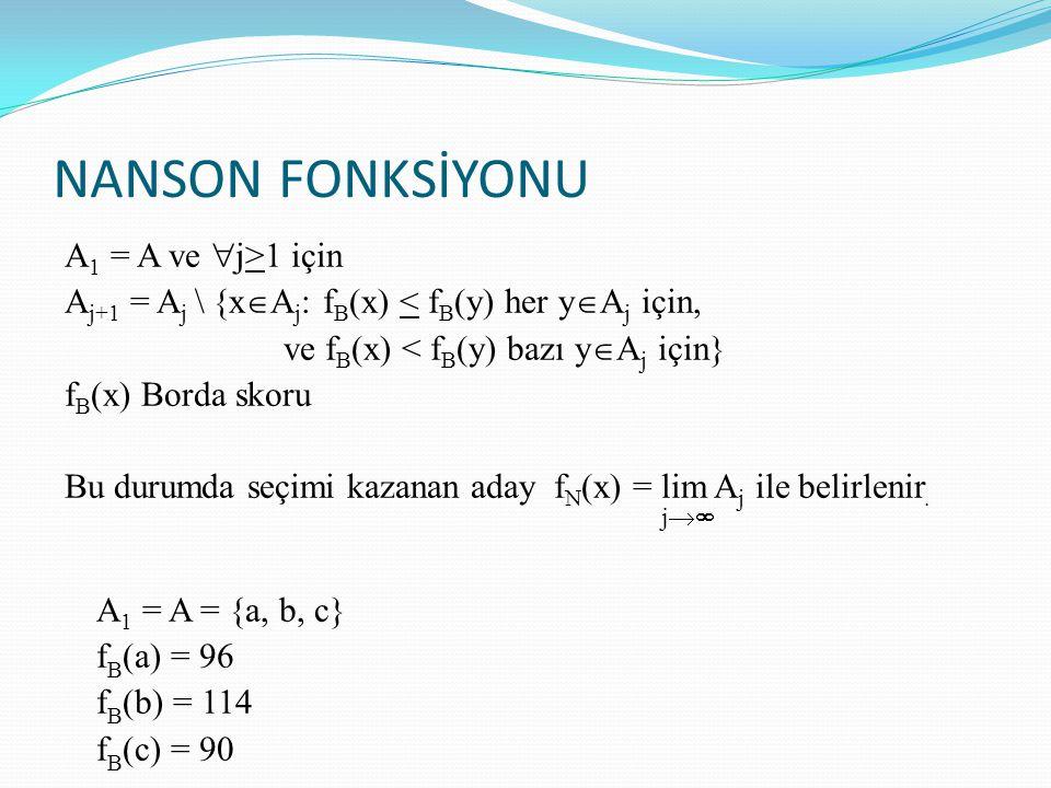 NANSON FONKSİYONU A 1 = A ve  j>1 için A j+1 = A j \ {x  A j : f B (x) < f B (y) her y  A j için, ve f B (x) < f B (y) bazı y  A j için} f B (x) B