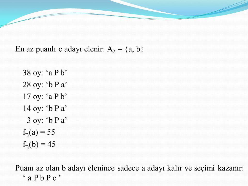 En az puanlı c adayı elenir: A 2 = {a, b} 38 oy: 'a P b' 28 oy: 'b P a' 17 oy: 'a P b' 14 oy: 'b P a' 3 oy: 'b P a' f B (a) = 55 f B (b) = 45 Puanı az