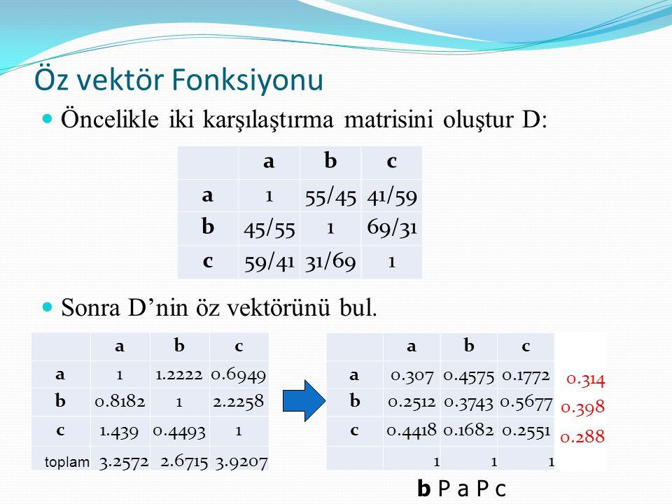 Öz vektör Fonksiyonu Öncelikle iki karşılaştırma matrisini oluştur D: Sonra D'nin öz vektörünü bul. b P a P c abc a155/4541/59 b45/55169/31 c59/4131/6