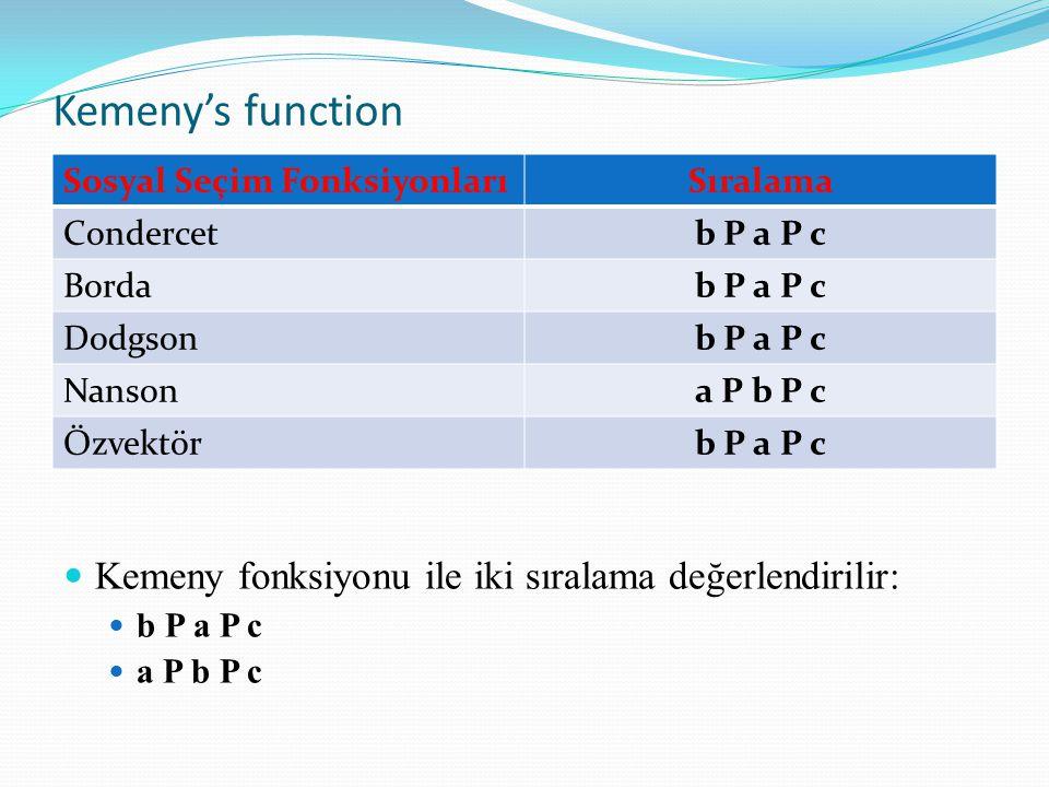 Kemeny's function Kemeny fonksiyonu ile iki sıralama değerlendirilir: b P a P c a P b P c Sosyal Seçim FonksiyonlarıSıralama Condercetb P a P c Bordab